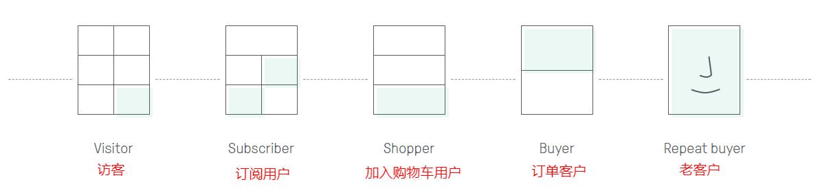 我的Shopify外贸独立站为什么需要做邮件营销?-分享外贸跨境电商SEO,SEM实战技巧